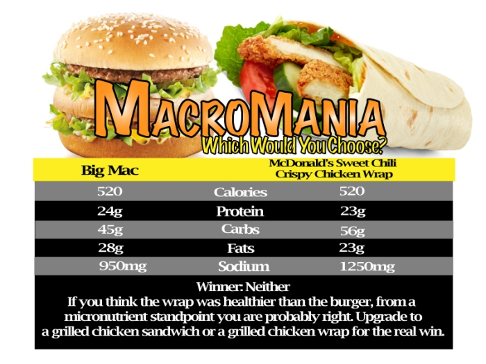 macromania-template-big-mac-vs-sweet-chili