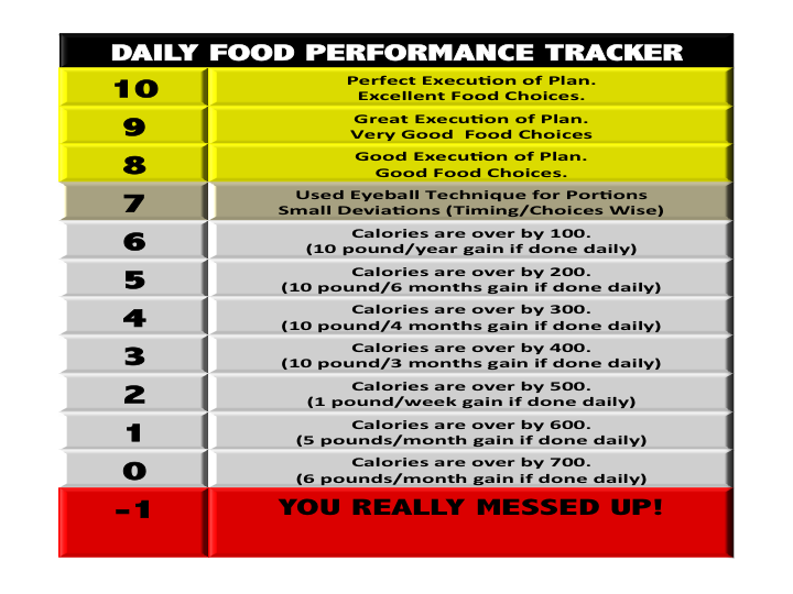 daily-food-performance-tracker